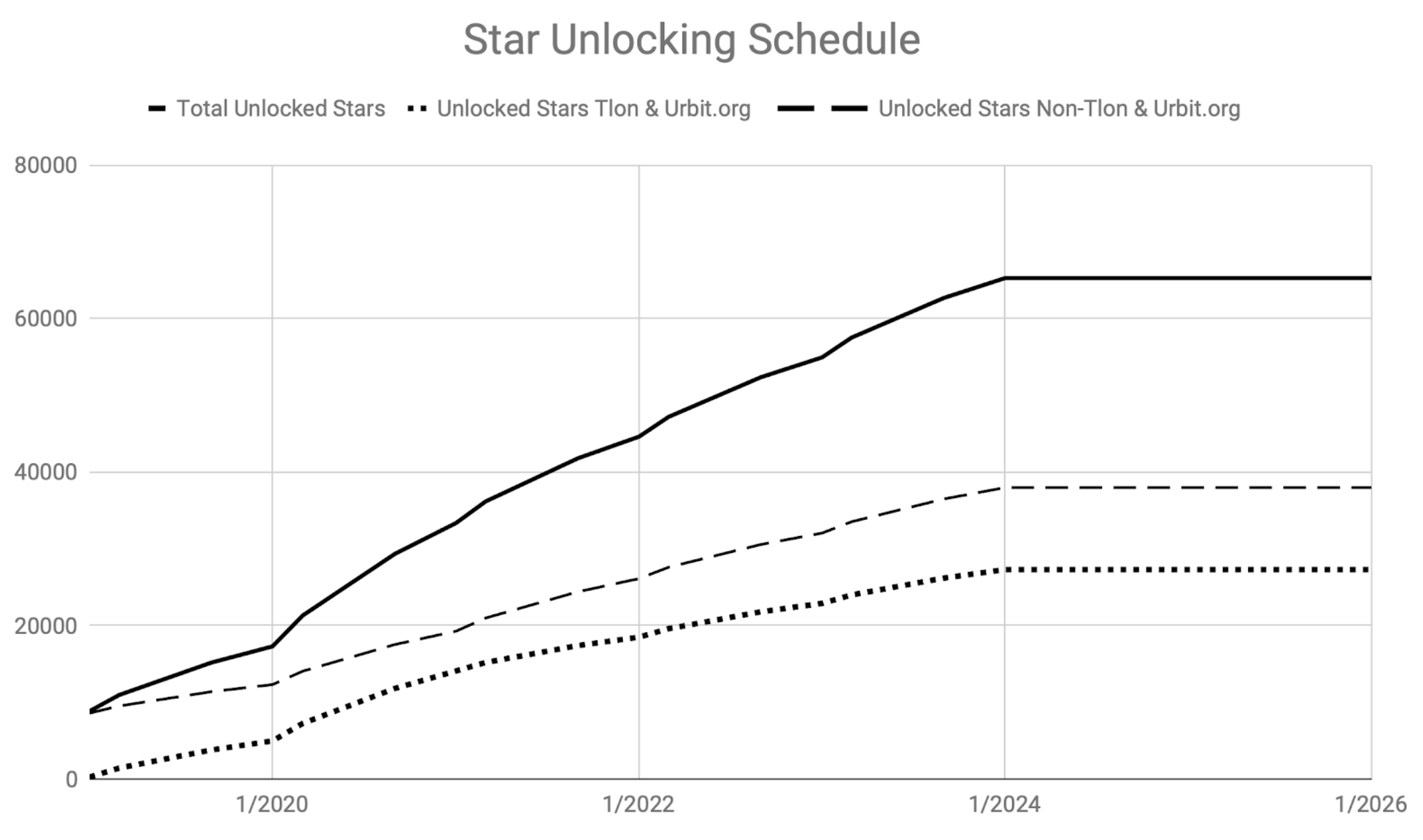 Star Unlocking Schedule
